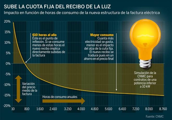 Factura y consumo eléctrico