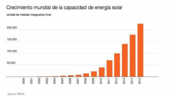 Grafica cremiento energía solar
