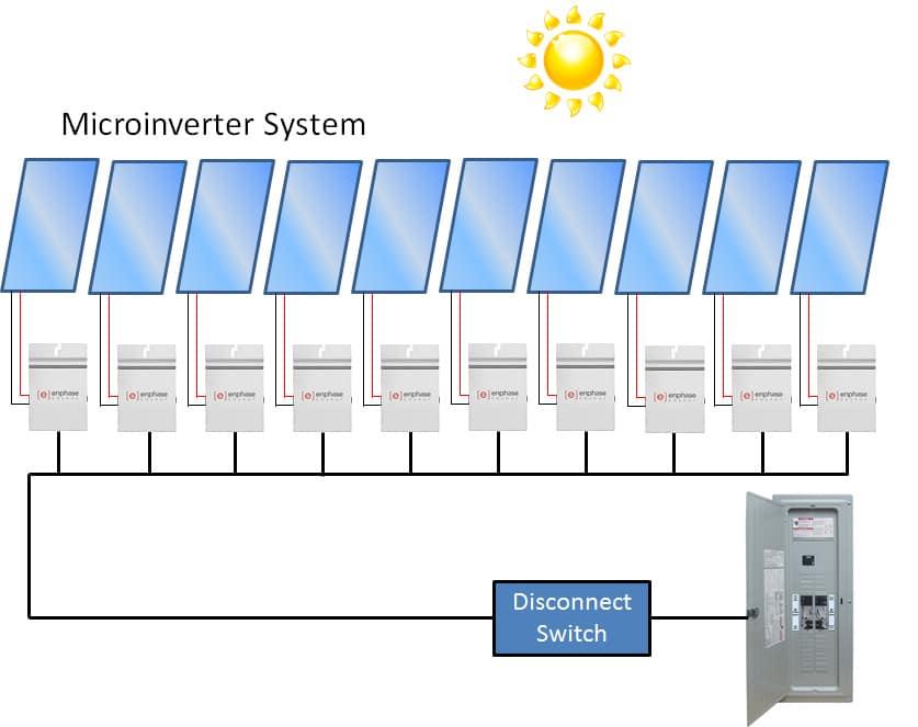 Microinversores fotovoltaicos. Esquema