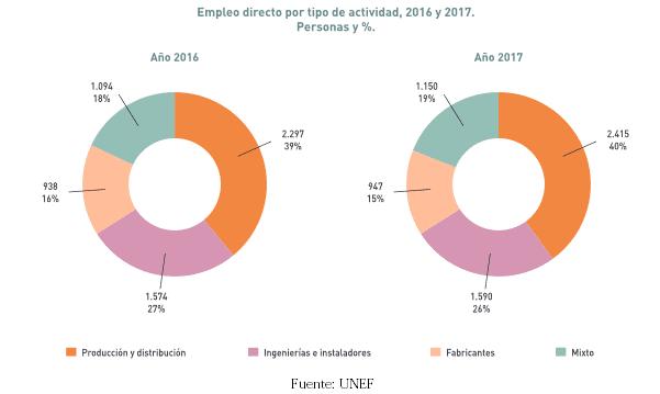 Datos de empleo en fotovoltaica
