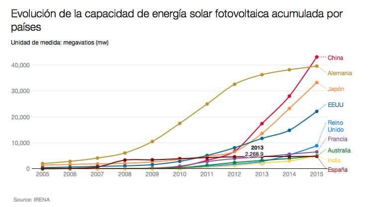 capacidad energía solar acumulada