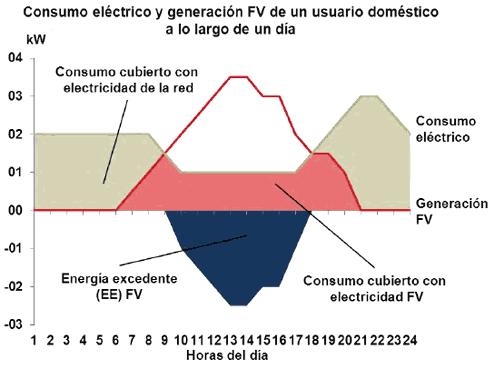 https://www.quetzalingenieria.es/wp-content/uploads/2018/12/balance-neto-idae1.png