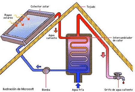 Agua caliente con fotovoltaica. esquema térmica