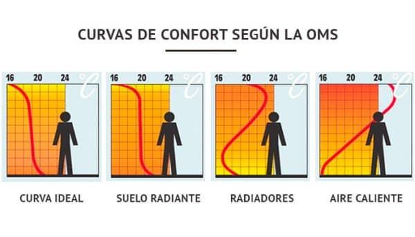 curva calefacción ideal
