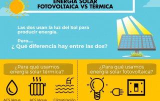 infografia termia solar