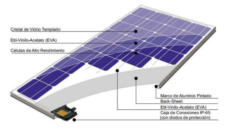 componentes de los paneles solares