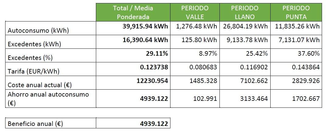 Tabla de beneficios de energía solar en colegio