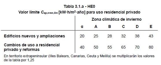 Tabla consumo primaria no renovable HE0