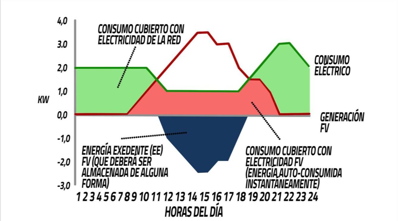 Curva autoconsumo paneles solares vivienda