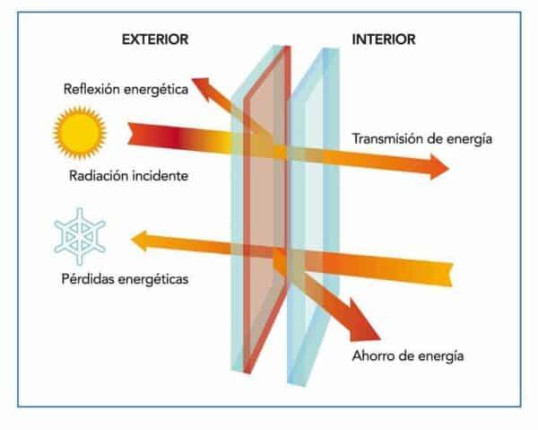 Transmisividad térmica en vidrios con carpintería de aluminio